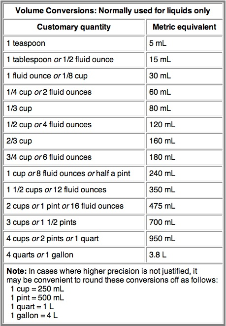 Metric conversion chart from jenny can cook jenny can cook - Conversion table of units of measurement ...
