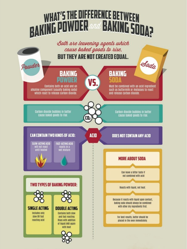 Baking Powder:Baking Soda