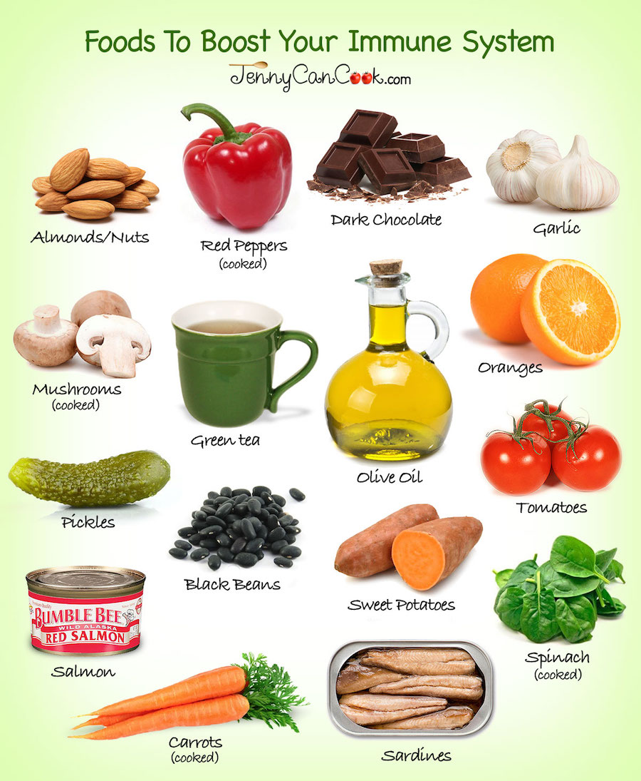 Foods To Boost Your Immune System